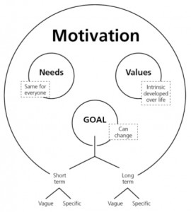 -motivation-wheel